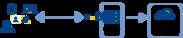 FIDO2を利用した認証のイメージ (シングルサインオンと併用する場合)