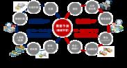 数理最適化のビジネス実装のイメージ