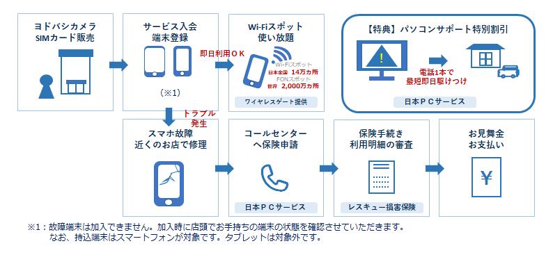 【スマホ保険&IT機器トラブルサポート割引付き】Wi-Fi スポットサービス、対象に「持込端末」を新たに追加