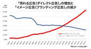 「売れる広告(ダイレクト広告)の増加と(イメージ広告ブランディング広告)」の減少