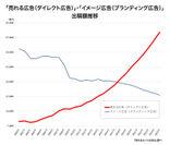 「売れる広告(ダイレクト広告)の増加と(イメージ広告ブランディング広告)出稿額推移