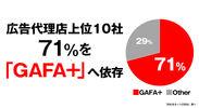 広告代理店上位10社の「GAFA+」依存度 調査イメージ