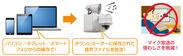 遠隔見守りサービス 日本語/多言語放送オプション イメージ