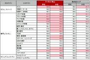 ラ・ポルト青山来店客層・表参道エリア来訪者の外食傾向(対象期間:2019/11/19~2020/1/31)