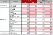 ラ・ポルト青山来店客層・表参道エリア来訪者の外食傾向(対象期間:2020/2/1~2020/7/31)