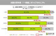 01_お墓の認知度「一般墓」がトップの92.3%