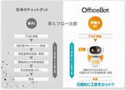 独自開発AIにより手間なく導入・運用が可能なチャットボットサービス【OfficeBot】