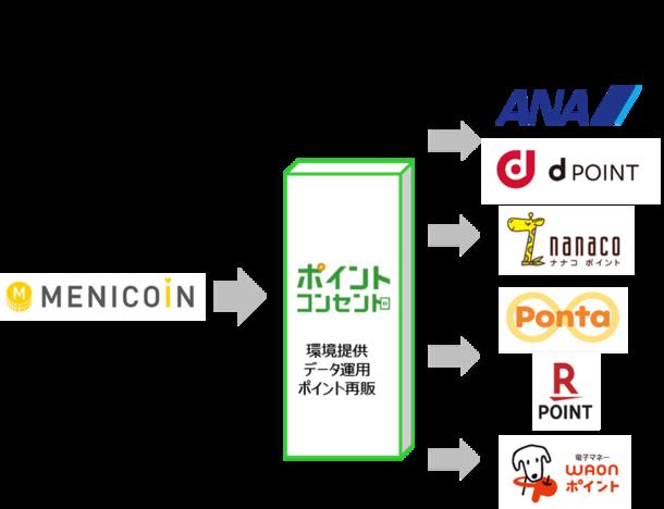 180億円相当超のポイント流通規模を誇るポイント交換プラットフォーム『ポイント・コンセント』がメニコンのポイントサービス「MENICOiN」で採用