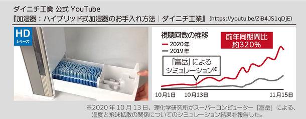 感染症対策で加湿器の需要が増加中 加湿器のお手入れへの関心が高まり、お手入れ動画の視聴回数が前年比約320% ~定期的に必要なお手入れ方法をご紹介~