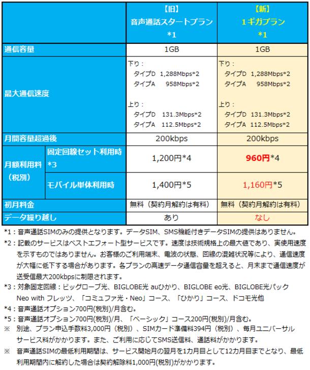 2020年 オリコン顧客満足度(R)調査 格安SIM第1位獲得 BIGLOBEモバイルに「1ギガプラン」を追加 ~月額960円からの音声通話・SMS・データ通信対応プラン~