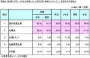 図表B_官民別の志望割合