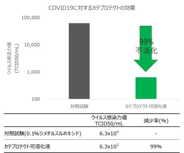 ウイルス 緑茶 コロナ 【感染予防】緑茶はコロナウィルス対策にものすごくいいかもしれない説