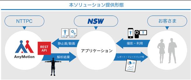 NTTPCとNSW、AIを用いた動作解析ソリューションを共同開発