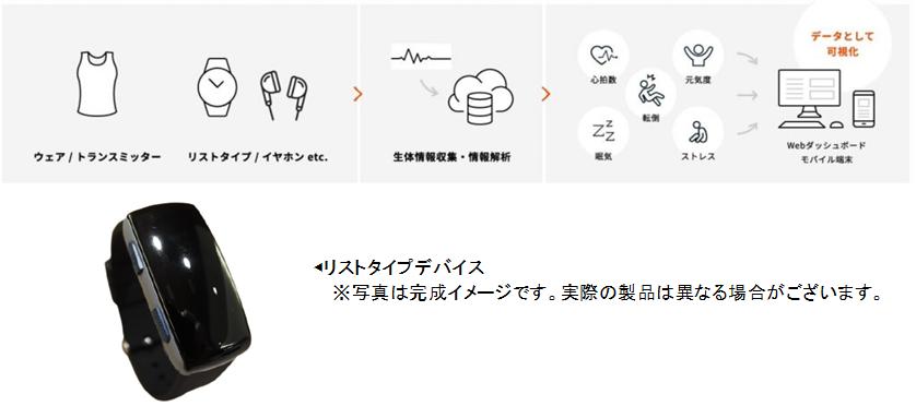 """""""温暖化やマスク着用で高まる暑熱リスクを可視化""""JENESIS、暑熱対策ウェアラブルデバイスの設計開発・製造を受託"""