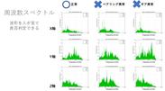 周波数スペクトル分析