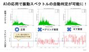 NECのインバリアント分析技術