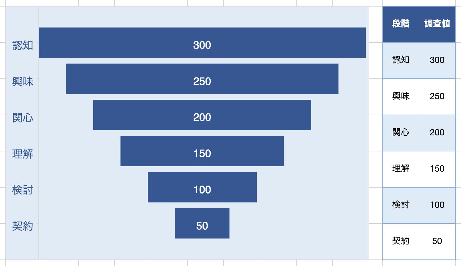 【SpreadJS】チャート機能の強化