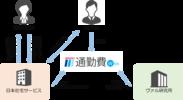 「通勤手当関連業務 トータルソリューション」イメージ