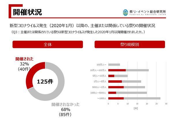 コロナ禍における祭り・イベント関係者の動向・意識調査を実施 9割以上 ...