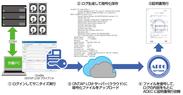 ONTAPとSLCMによるデータ消去実行証明書発行のイメージ図