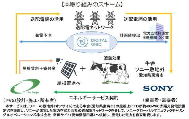 ソニー グローバル マニュ ファク チャリング & オペレーションズ 株式 会社