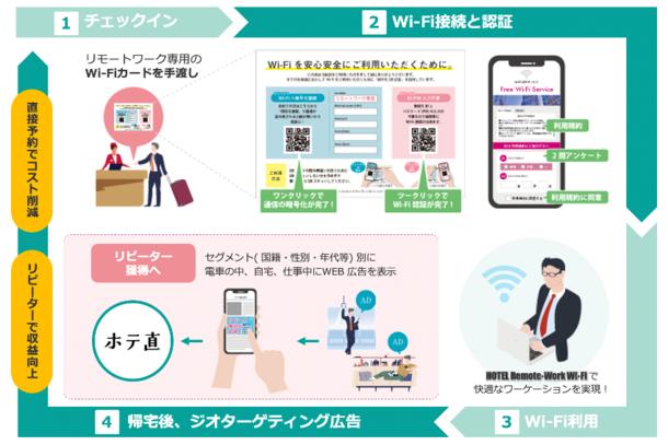 ホテル向けリモートワーク専用Wi-Fiが月額9,800円!既存ネットワークの活用でDX推進 「HOTEL Remote-Work Wi-Fi」リリース