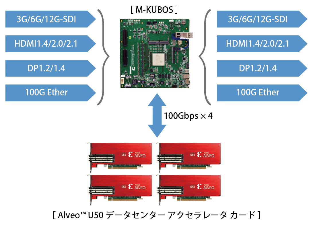 ハイパフォーマンスFPGAコンピュータ「HPFC」の概要
