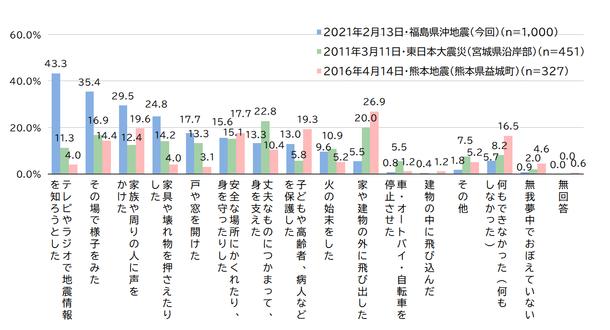 東日本 大震災 震度 一覧