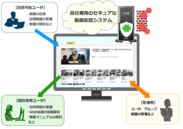 AVideo 利用イメージ