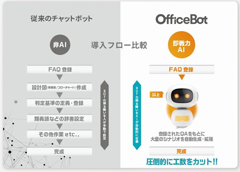 業務効率を改善する即戦力AIチャットボット【OfficeBot】