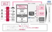 3社協業のイメージ図