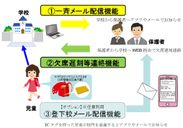 キッズセキュリティ・ミマモルメ運用イメージ