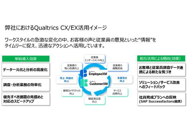日本情報通信、クアルトリクスとパートナー契約を締結