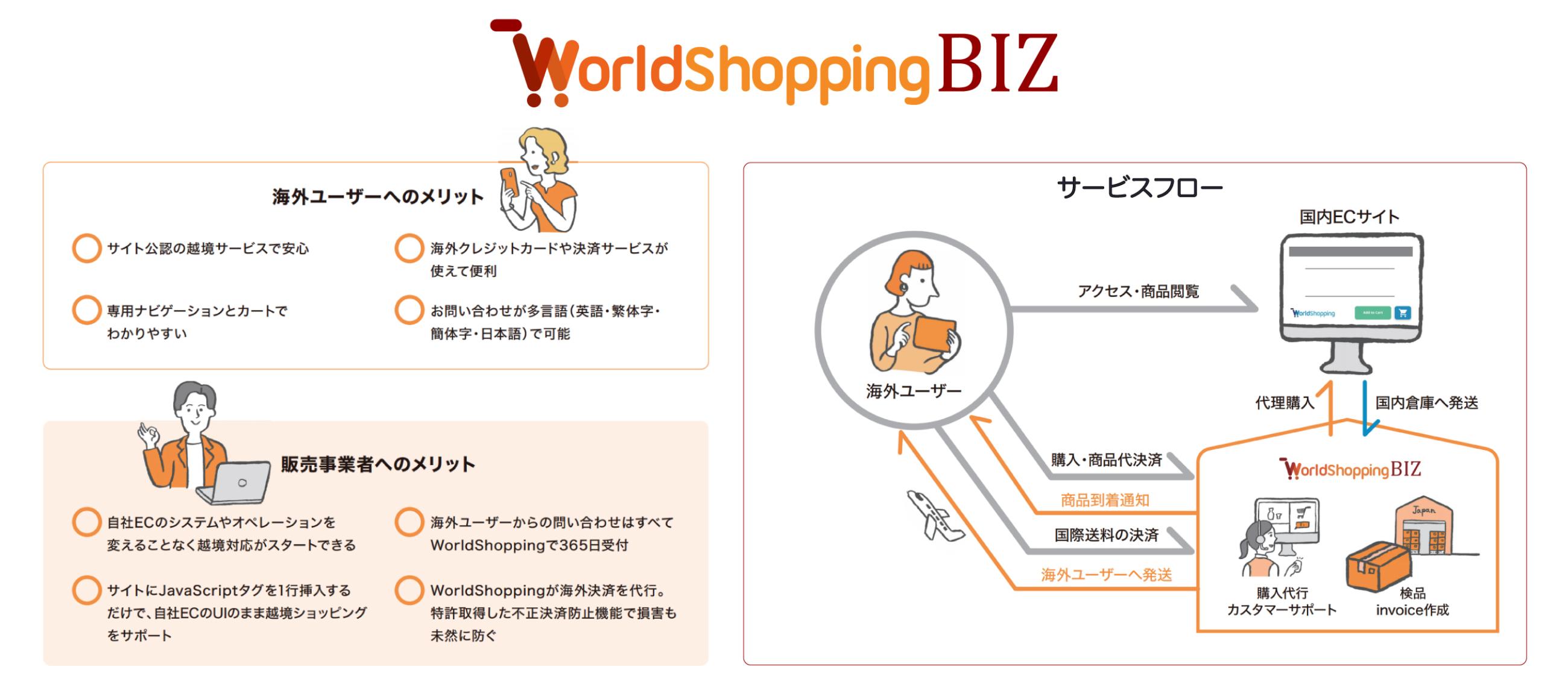 WorldShopping BIZ利用メリット・サービス全体フロー