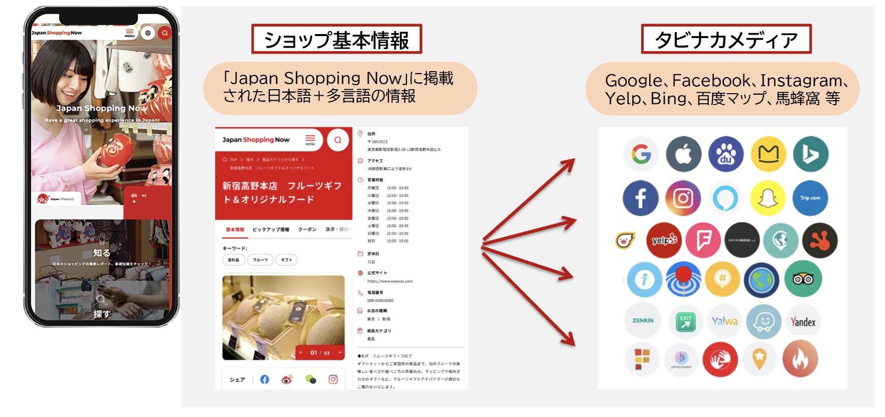 """日本最大級の""""多言語""""ショッピング情報サイト『Japan Shopping Now』全面リニューアル... 画像"""
