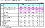 図表C_就職先選定における情報収集手段