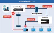 L2BlockerとSonicWall 次世代ファイアウォールの連携イメージ