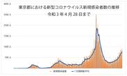東京都の新規感染者数推移