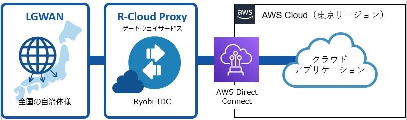 AWS上でSaaSを提供する事業者に向けたLGWAN接続サービスを提供開始 自治体のデジタルトランス... 画像