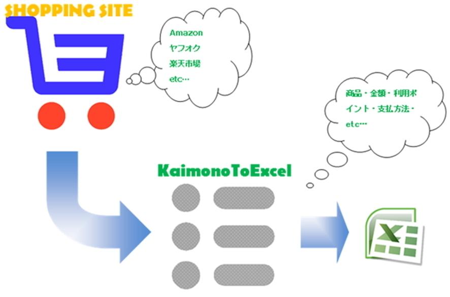 ネットショッピングの履歴をリスト化してExcel出力!事務処理軽減アプリ「KaimonoToExce... 画像