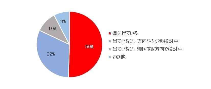 インド進出日系企業の半数が日本人社員に一時帰国を指示 - インドで事業を展開する日系企業に一時帰国の状況に関するアンケートを実施 -