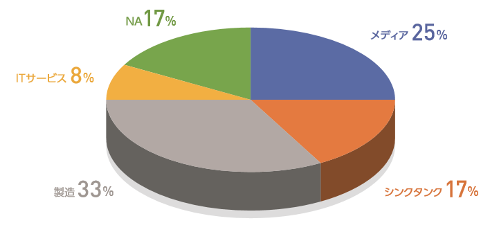 標的組織のパイチャート(2020年度)