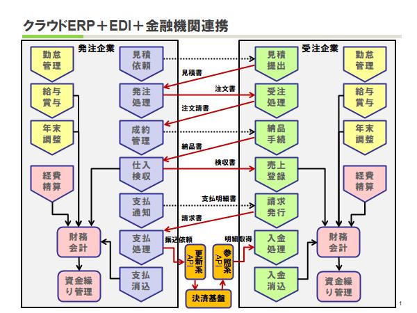 クラウドERP+EDI+金融機関連携の概要