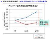変化量有意差グラフ