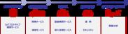 製品IoT化サービス「ANIoT」のサービスメニュー全体像
