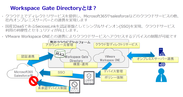 Workspace Gate Directoryとは?