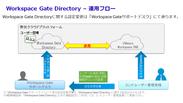 Workspace Gate Directory運用フロー