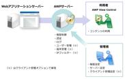 AWPのシステムイメージ