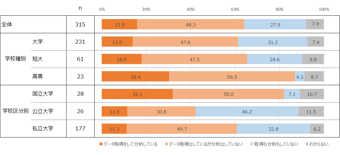 図6. 学生の受講記録などのデータ取得・分析の状況