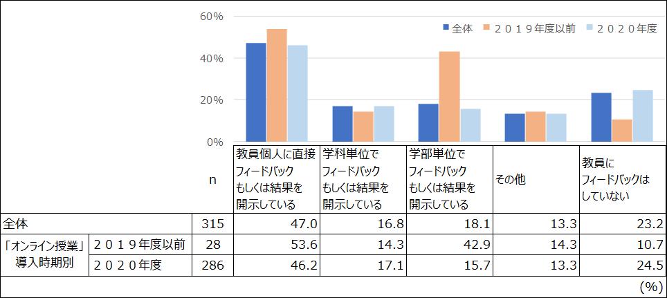 図7. 学生の受講記録などのデータ取得・分析の状況